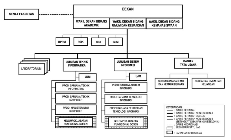 struktur_organisasi_S2