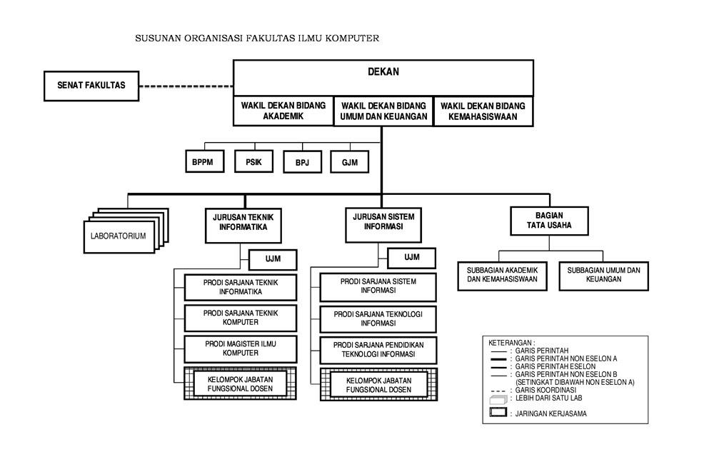 21_upload_Struktur_Organisasi_FILKOM(1)