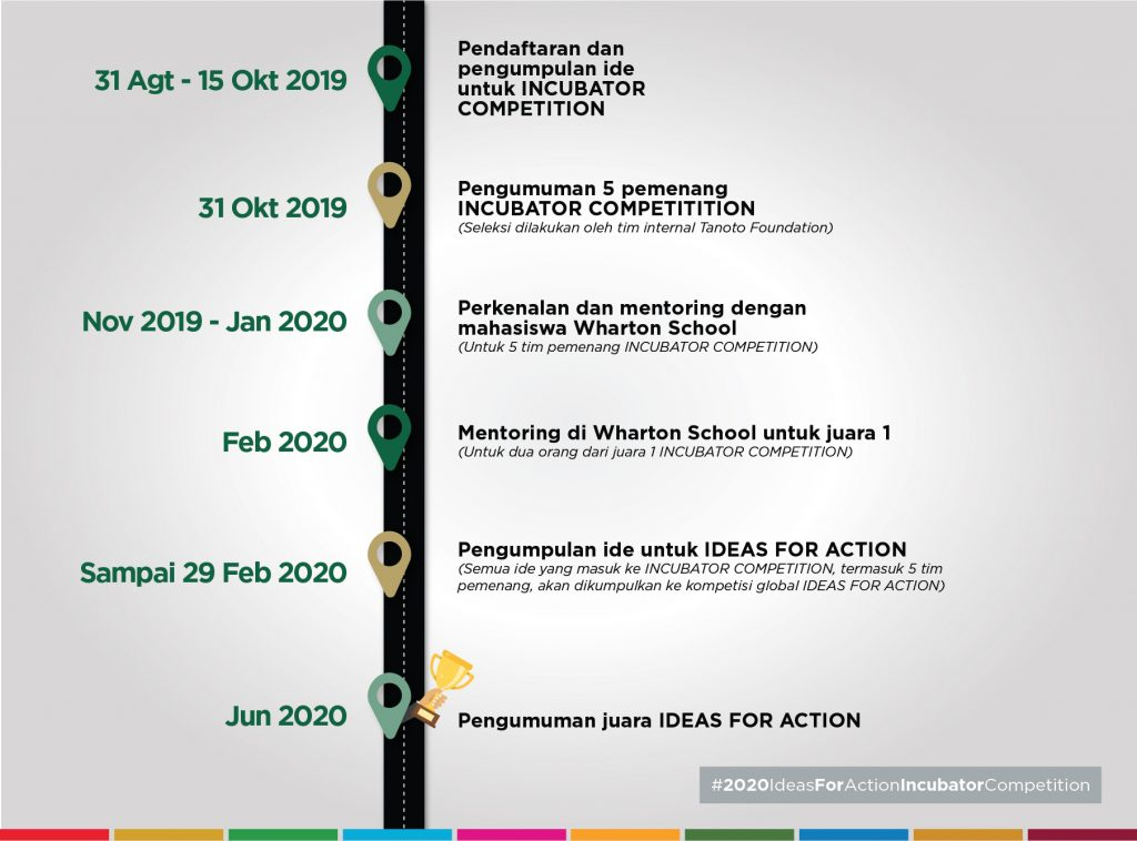 04_Timeline-ideas-for-action-2020-1024x758